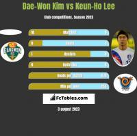 Dae-Won Kim vs Keun-Ho Lee h2h player stats