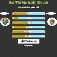 Dae-Won Kim vs Min-Kyu Joo h2h player stats