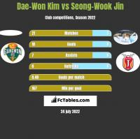 Dae-Won Kim vs Seong-Wook Jin h2h player stats