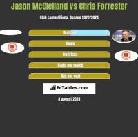 Jason McClelland vs Chris Forrester h2h player stats