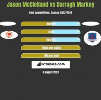 Jason McClelland vs Darragh Markey h2h player stats