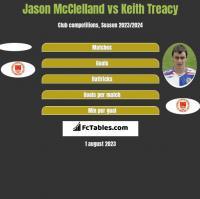Jason McClelland vs Keith Treacy h2h player stats