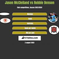 Jason McClelland vs Robbie Benson h2h player stats