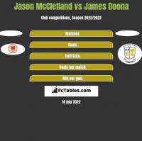 Jason McClelland vs James Doona h2h player stats