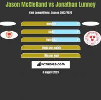 Jason McClelland vs Jonathan Lunney h2h player stats