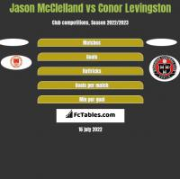 Jason McClelland vs Conor Levingston h2h player stats