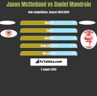Jason McClelland vs Daniel Mandroiu h2h player stats
