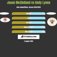 Jason McClelland vs Andy Lyons h2h player stats