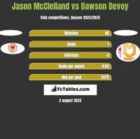 Jason McClelland vs Dawson Devoy h2h player stats