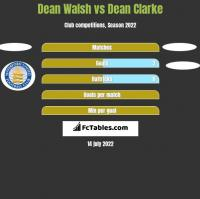 Dean Walsh vs Dean Clarke h2h player stats