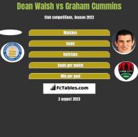 Dean Walsh vs Graham Cummins h2h player stats