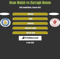 Dean Walsh vs Darragh Noone h2h player stats