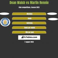 Dean Walsh vs Martin Rennie h2h player stats