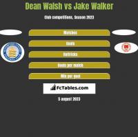 Dean Walsh vs Jake Walker h2h player stats