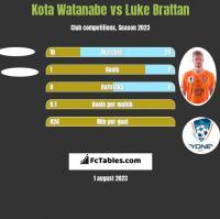 Kota Watanabe vs Luke Brattan h2h player stats
