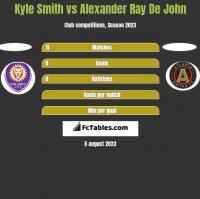 Kyle Smith vs Alexander Ray De John h2h player stats