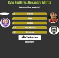 Kyle Smith vs Alexandru Mitrita h2h player stats