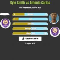 Kyle Smith vs Antonio Carlos h2h player stats