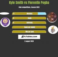 Kyle Smith vs Florentin Pogba h2h player stats