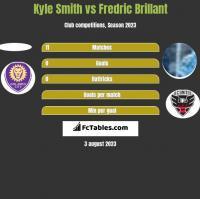 Kyle Smith vs Fredric Brillant h2h player stats