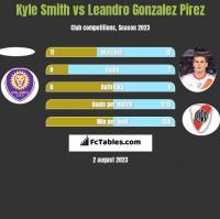 Kyle Smith vs Leandro Gonzalez Pirez h2h player stats