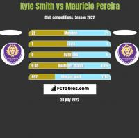 Kyle Smith vs Mauricio Pereira h2h player stats