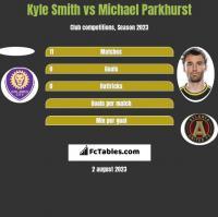 Kyle Smith vs Michael Parkhurst h2h player stats
