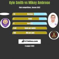 Kyle Smith vs Mikey Ambrose h2h player stats