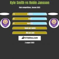 Kyle Smith vs Robin Jansson h2h player stats