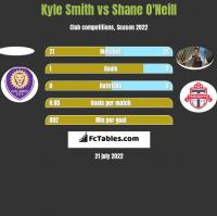 Kyle Smith vs Shane O'Neill h2h player stats