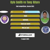 Kyle Smith vs Tony Alfaro h2h player stats