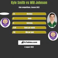 Kyle Smith vs Will Johnson h2h player stats