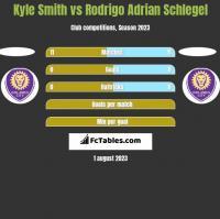Kyle Smith vs Rodrigo Adrian Schlegel h2h player stats