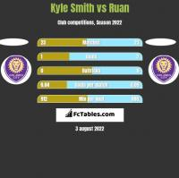 Kyle Smith vs Ruan h2h player stats