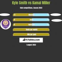 Kyle Smith vs Kamal Miller h2h player stats