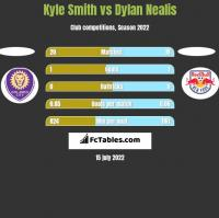 Kyle Smith vs Dylan Nealis h2h player stats
