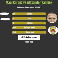Mael Corboz vs Alexander Bannink h2h player stats