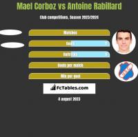 Mael Corboz vs Antoine Rabillard h2h player stats