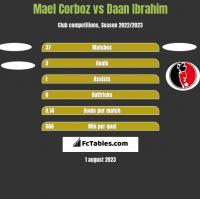 Mael Corboz vs Daan Ibrahim h2h player stats