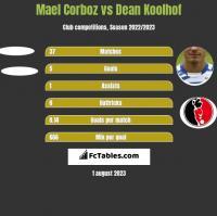 Mael Corboz vs Dean Koolhof h2h player stats