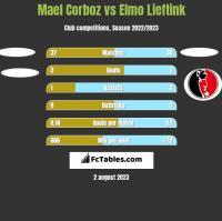 Mael Corboz vs Elmo Lieftink h2h player stats