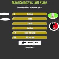Mael Corboz vs Jeff Stans h2h player stats