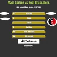 Mael Corboz vs Bodi Brusselers h2h player stats