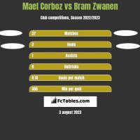 Mael Corboz vs Bram Zwanen h2h player stats