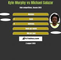 Kyle Murphy vs Michael Salazar h2h player stats