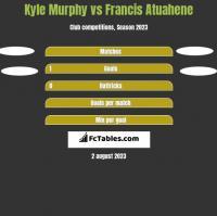 Kyle Murphy vs Francis Atuahene h2h player stats