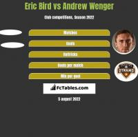 Eric Bird vs Andrew Wenger h2h player stats