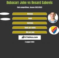 Bubacarr Jobe vs Besard Sabovic h2h player stats