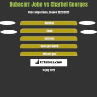 Bubacarr Jobe vs Charbel Georges h2h player stats