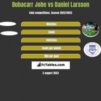 Bubacarr Jobe vs Daniel Larsson h2h player stats
